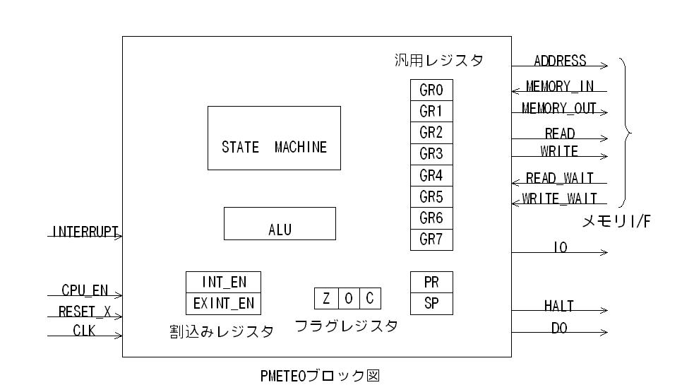 開発手順 - マイクロプロセッサの設計と実装